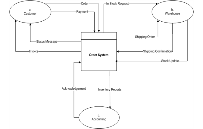constructing data flow diagramsdfd - Level 2 Dfd Diagram