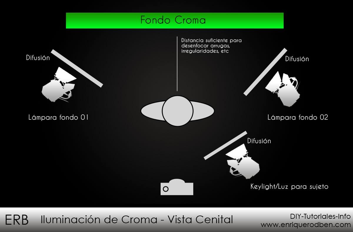 La importancia del uso del croma en los efectos especiales - Tipos de iluminacion ...