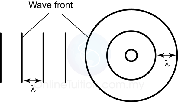 Finding Wavelength From Diagram Spm Physics Form 4form 5 Revision