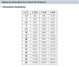 Tabla ICP