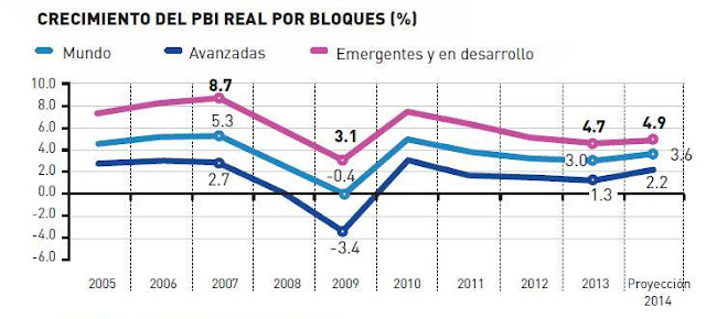 Crecimiento-del-pbi-de-los-brics-2015.