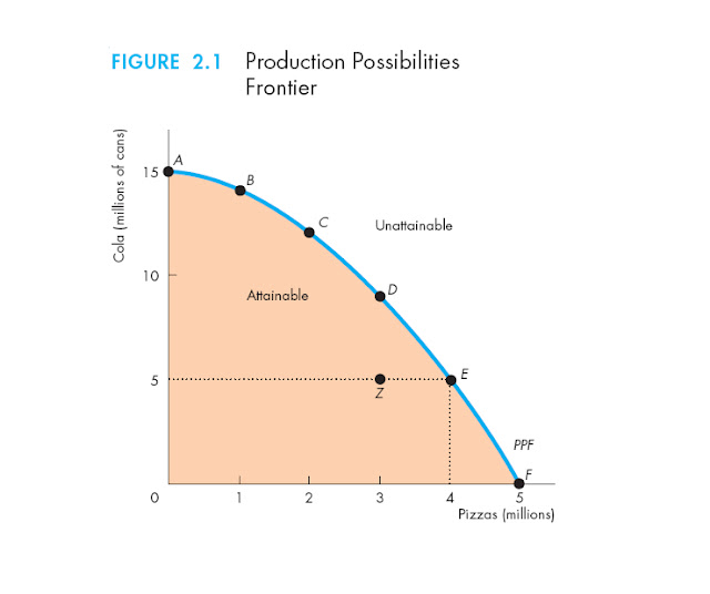 Image Result For Production Possibilities Frontier