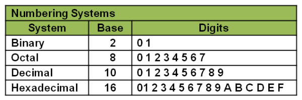 PC Number Systems