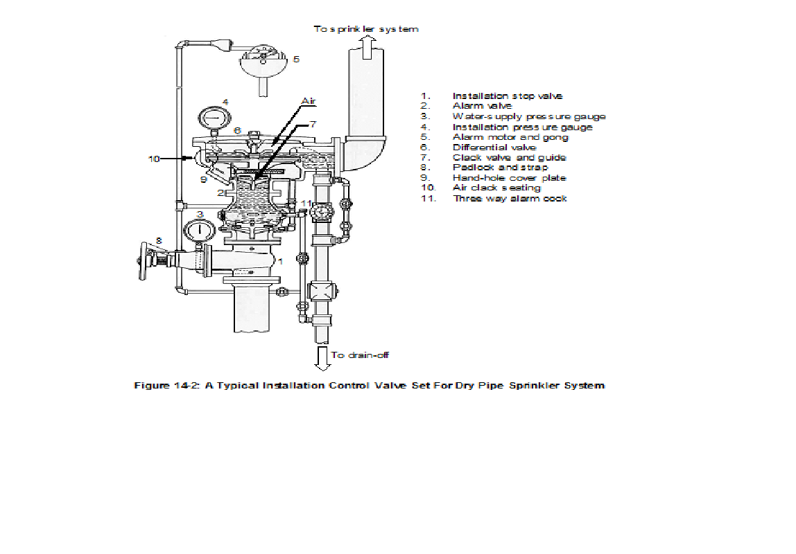 Unit 14 sprinkler control valves and ancillary equipment for Floor action definition