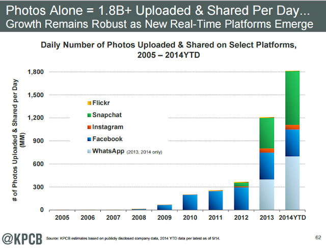 """ the rise of photo uploads"""