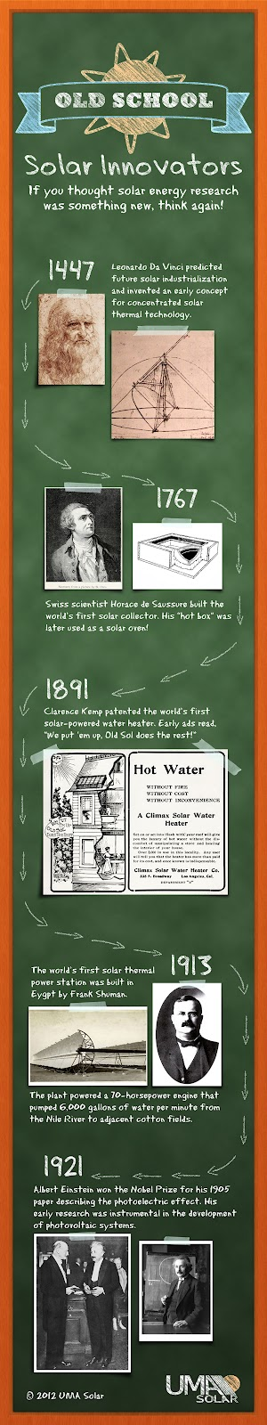 Solar energy innovations through history.