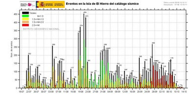 El Hierro, Kanarische Inseln: Aktivität Erdbeben und Seebeben lässt nach - für den Moment - aber die Vulkan - Aktivität steigt, Erdbeben Seebeden, Vulkanausbruch, Oktober, El Hierro, Europa, aktuell, Oktober, 2011,