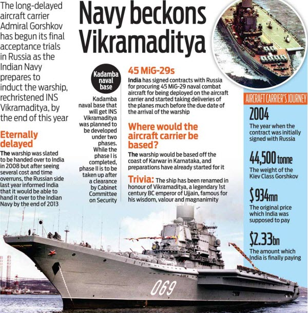 INS Vikramaditya upsc civil services science and technology notes