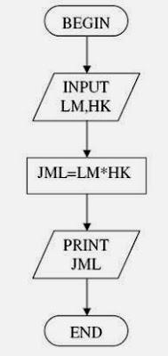 Slide 2 Algoritma dan Pemprograman-04