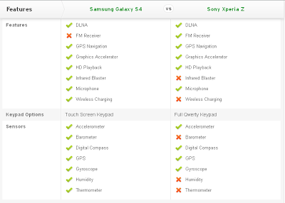 Compare Mobile Phones: Samsung Galaxy S4 vs Sony Xperia Z