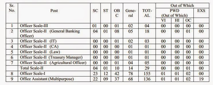 Vacancies Details for Recruitment in TGB 2015