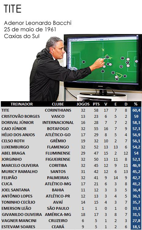 Números do brasileiro 2011 com o aproveitamento dos técnicos da série A, ranking dos técnicos, Tite em primeiro lugar