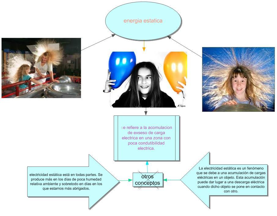 energia estatica humano: