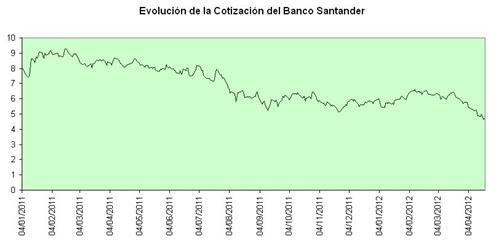 Evolucion-cotizacion-del-Santander