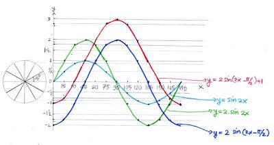 grafik y = 2 sin (2x - π/2) +1 border=