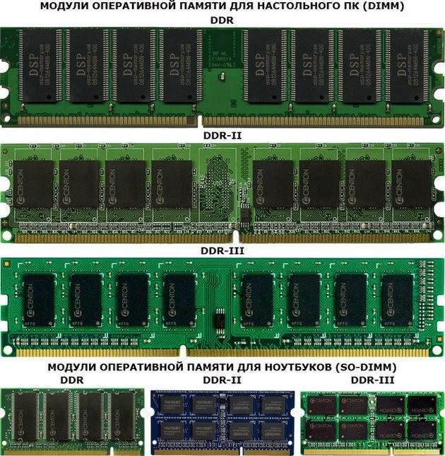 разновидности оперативной памяти