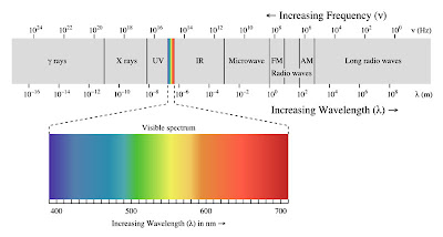 Visible Spectrum of Electromagnetic Radiation
