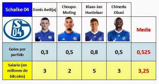 Media de sueldos y goles marcados por los delanteros del Schalke 04 tras el traspaso de Jefferson Farfán