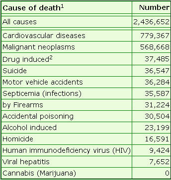 annual causes of death by cause