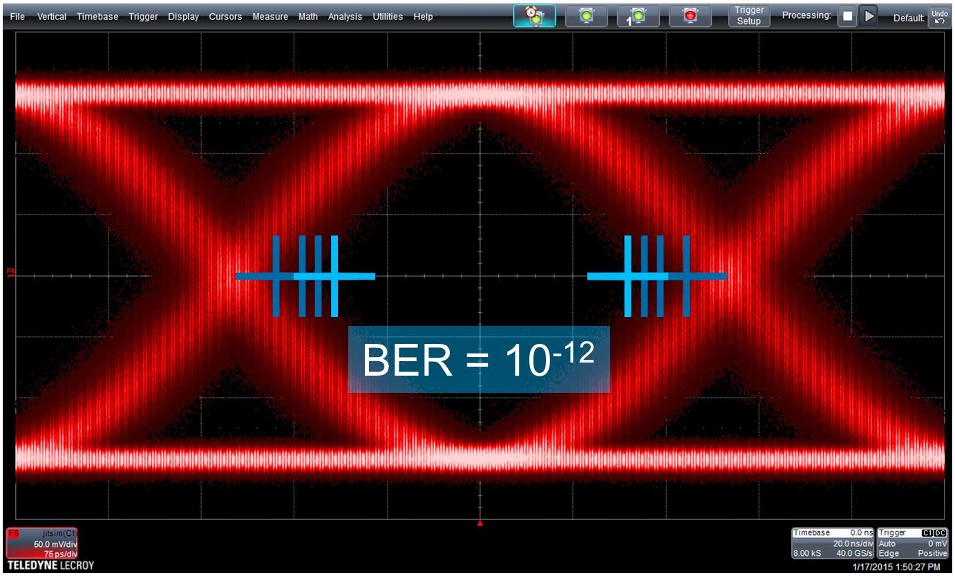 Latching a signal at the outermost of the blue hash marks results in a BER of 10-3, while latching it at the innermost hash marks yields a BER of 10-12