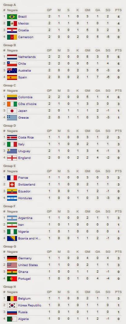Hasil Klasemen Piala Dunia 2014