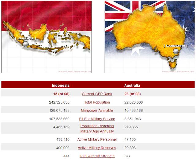 Kekuatan Militer Indonesia vs Australia
