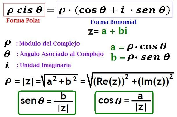 Diccionario Matematicas: Conversión entre Forma Polar y Forma ...