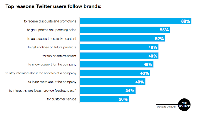 Top Reasons Twitter users follow brands