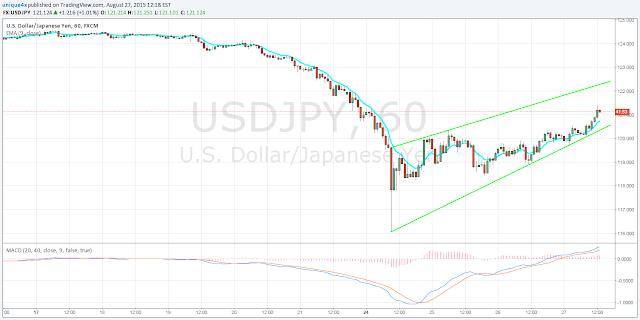 New Signal USD/JPY