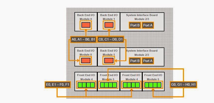 Piyush's Blog Vmax Architecturerhstorageteknologiblogspot: Vmax Engine Diagram At Gmaili.net