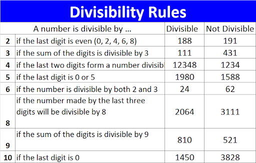math worksheet : review  ms garcia math : Divisibility Rules Test Worksheets
