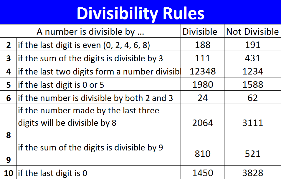 Rules Of Divisibility Worksheet – Divisibility Test Worksheet