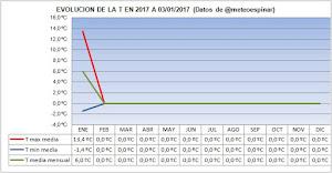 Evolución de las T en 2017 a 03/01/2017:
