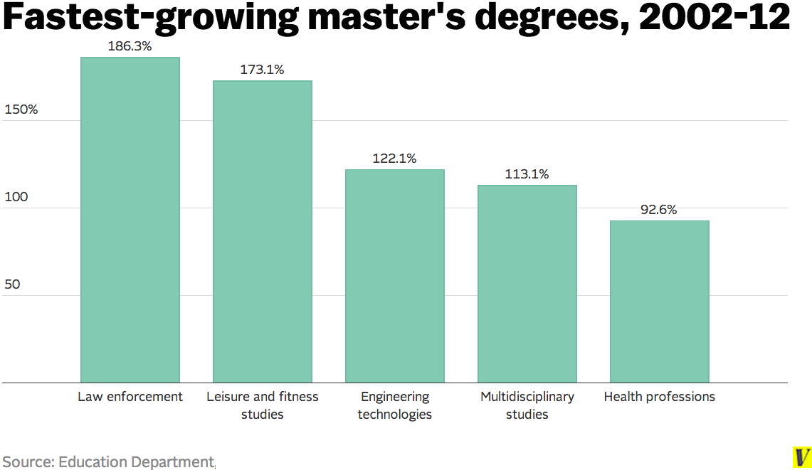 What are masters degrees