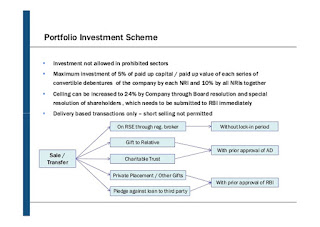 NRI should use Portfolio Investment Scheme (PIS) to buy shares