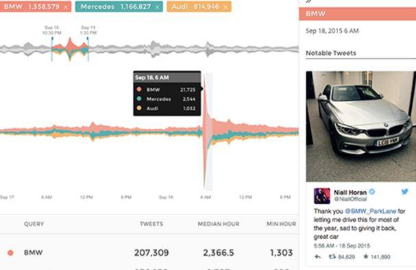 Con Echo los usuarios pueden ir mas lejos,  no solo monitorizar su marca