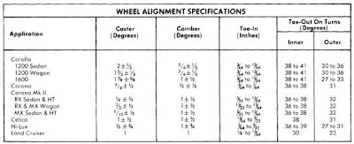 Repair manuals toyota 1974 models wheel alignment guide for Mercedes benz wheel alignment specifications