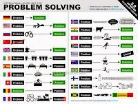 Résoudre les problèmes selon chaque pays du monde حل مشاكل دول العالم