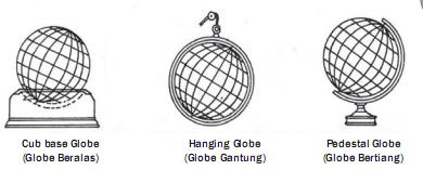 Macam Macam kedudukan Globe