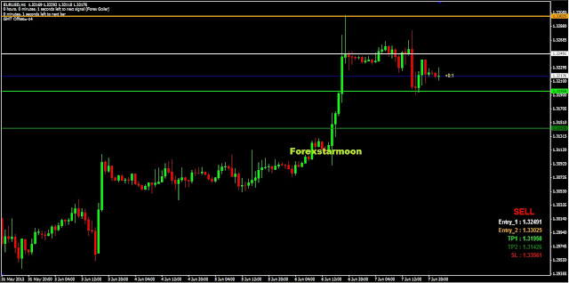 Kumpulan indikator trading forex