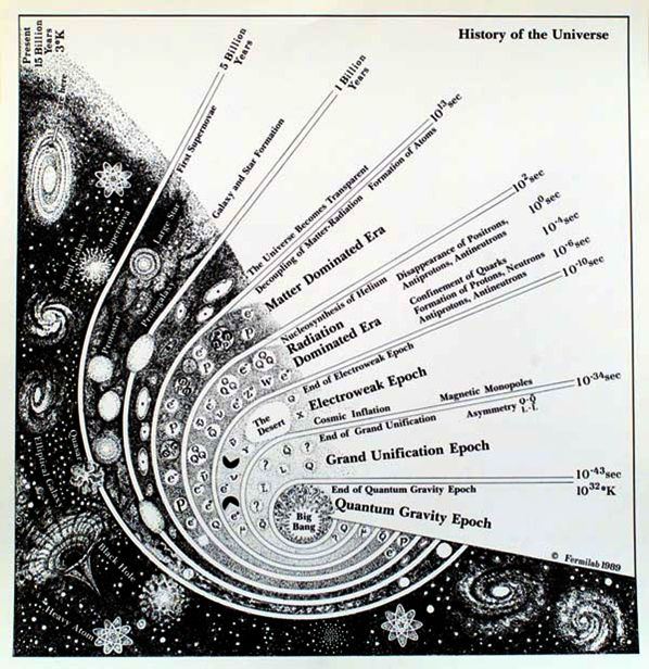 the big bang cosmology The hot big bang model about ten billion years ago,  in fact, the big bang model is now so well-attested that it is known as the standard cosmology.