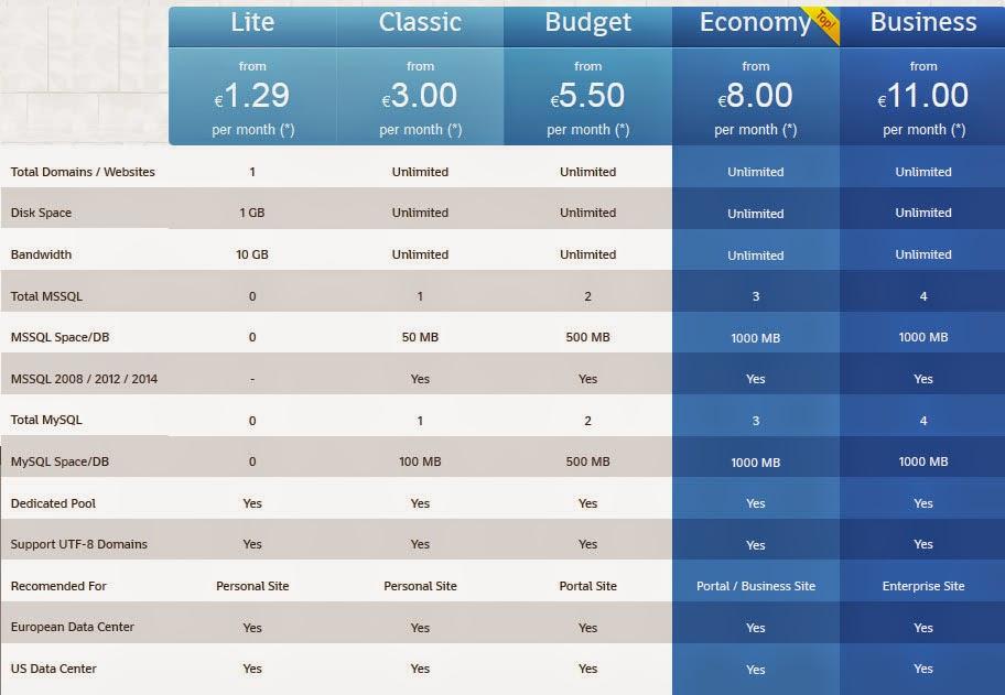 Is HostForLIFE.eu Really Good for Hosting Zencart Websites?