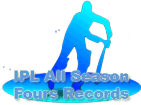 IPL Most Fours Records and IPL All Season Most Fours Records IPL Wallpapers
