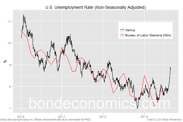 Gallup-ing unemployment rate