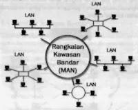 Definisi dan kegunaan MAN (Metropolitan Area Network)