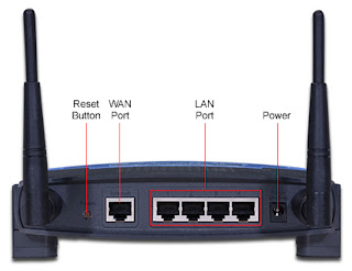 WiFi Router Connection Ports like Power, LAN Port, WAN Port, Reset Button