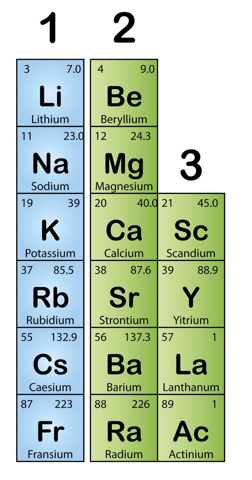chemistry of group 3 elements are called