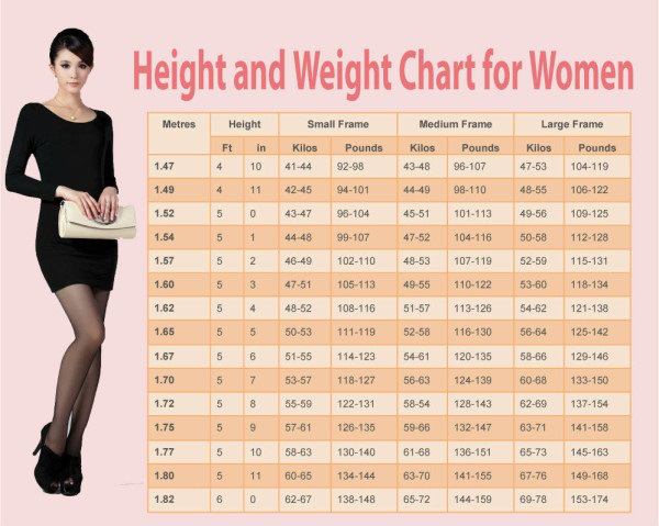 height-vs-weight-chart-for-women