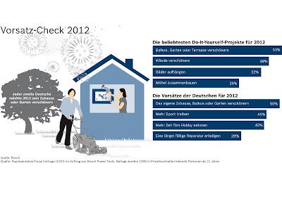 Gute Vorsätze 2012 für Balkon und Garten