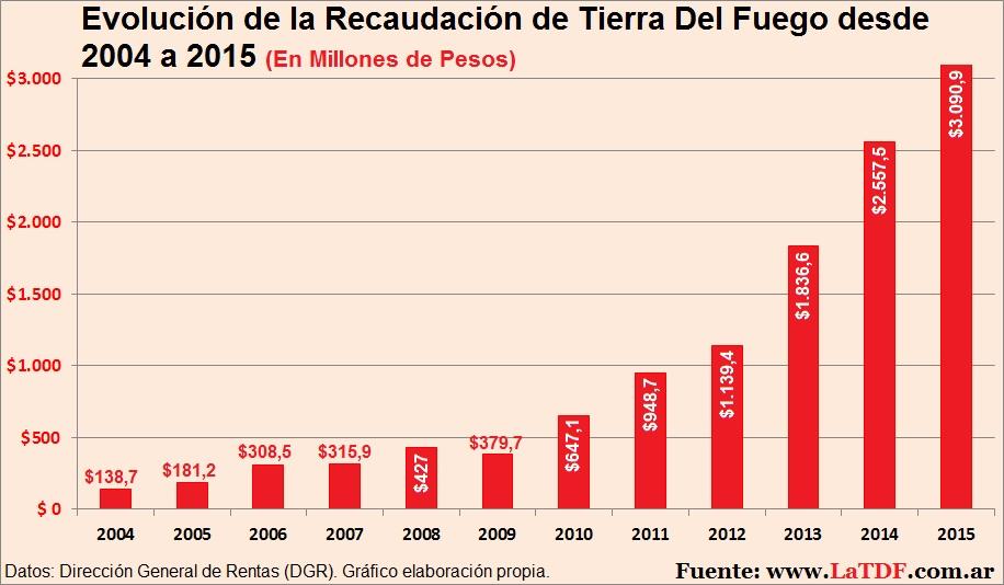 Recaudación Provincial desde 2004 a 2015